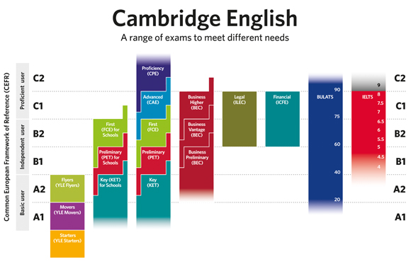 cambridge b1 ingles